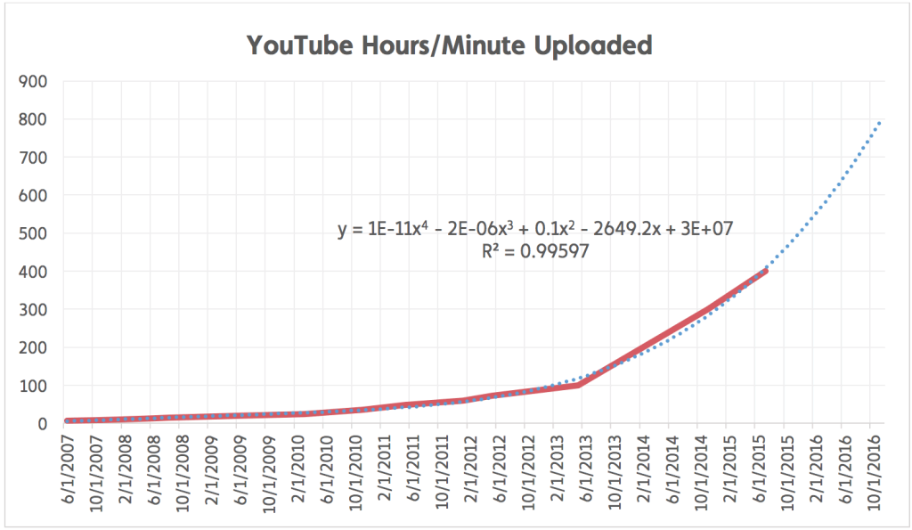 youtube-hours-minute-uploaded